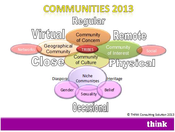 Communities 2013
