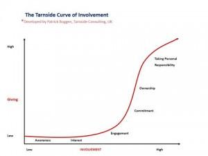 Curve of involvement