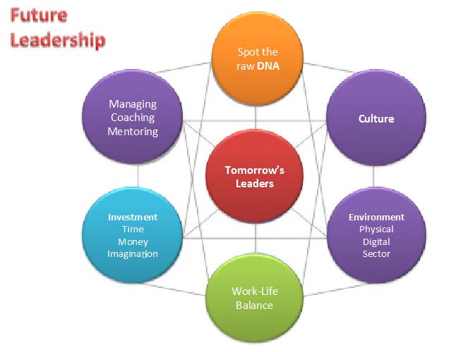 future_leadership