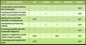 Scorecard Audubon