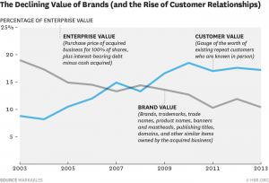 Decline of brand v rise of relationship