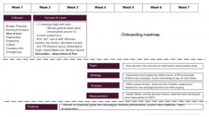 RD Onboarding Roadmap